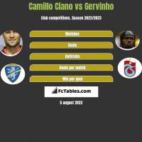 Camillo Ciano vs Gervinho h2h player stats