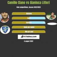 Camillo Ciano vs Gianluca Litteri h2h player stats
