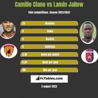 Camillo Ciano vs Lamin Jallow h2h player stats