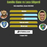 Camillo Ciano vs Luca Siligardi h2h player stats