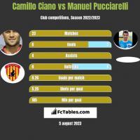 Camillo Ciano vs Manuel Pucciarelli h2h player stats