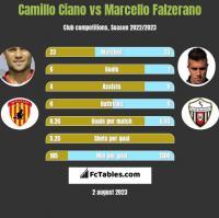 Camillo Ciano vs Marcello Falzerano h2h player stats