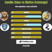 Camillo Ciano vs Matteo Ardemagni h2h player stats