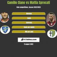 Camillo Ciano vs Mattia Sprocati h2h player stats