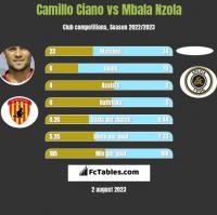 Camillo Ciano vs Mbala Nzola h2h player stats
