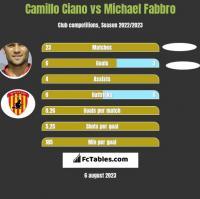 Camillo Ciano vs Michael Fabbro h2h player stats