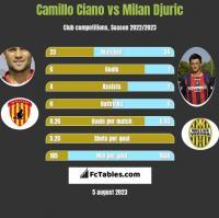 Camillo Ciano vs Milan Djuric h2h player stats