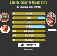 Camillo Ciano vs Nicola Citro h2h player stats