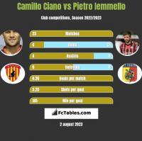 Camillo Ciano vs Pietro Iemmello h2h player stats