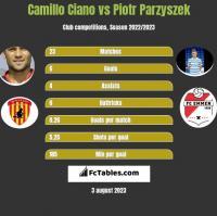 Camillo Ciano vs Piotr Parzyszek h2h player stats