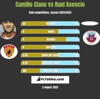 Camillo Ciano vs Raul Asencio h2h player stats
