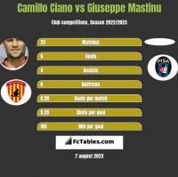 Camillo Ciano vs Giuseppe Mastinu h2h player stats