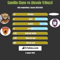 Camillo Ciano vs Alessio Tribuzzi h2h player stats