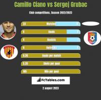 Camillo Ciano vs Sergej Grubac h2h player stats