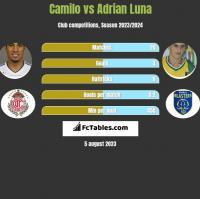 Camilo vs Adrian Luna h2h player stats