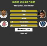 Camilo vs Alan Pulido h2h player stats