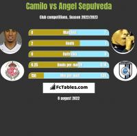 Camilo vs Angel Sepulveda h2h player stats
