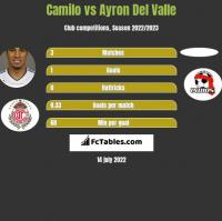 Camilo vs Ayron Del Valle h2h player stats