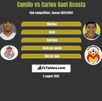 Camilo vs Carlos Gael Acosta h2h player stats