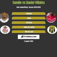Camilo vs Daniel Villalva h2h player stats