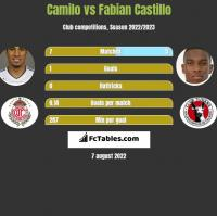 Camilo vs Fabian Castillo h2h player stats