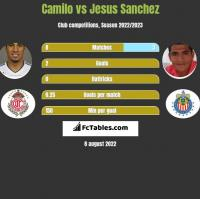 Camilo vs Jesus Sanchez h2h player stats