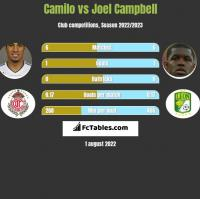 Camilo vs Joel Campbell h2h player stats