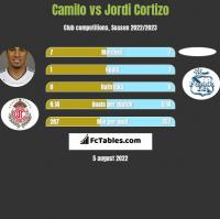 Camilo vs Jordi Cortizo h2h player stats