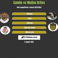 Camilo vs Matias Britos h2h player stats