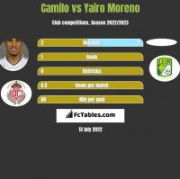 Camilo vs Yairo Moreno h2h player stats