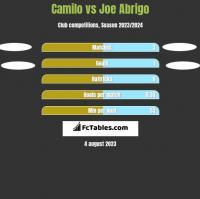 Camilo vs Joe Abrigo h2h player stats