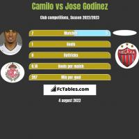 Camilo vs Jose Godinez h2h player stats
