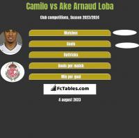 Camilo vs Ake Arnaud Loba h2h player stats