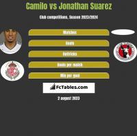 Camilo vs Jonathan Suarez h2h player stats
