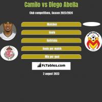 Camilo vs Diego Abella h2h player stats