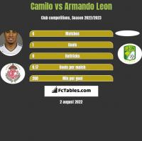 Camilo vs Armando Leon h2h player stats