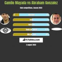 Camilo Mayada vs Abraham Gonzalez h2h player stats
