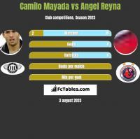 Camilo Mayada vs Angel Reyna h2h player stats