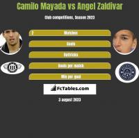 Camilo Mayada vs Angel Zaldivar h2h player stats