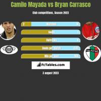Camilo Mayada vs Bryan Carrasco h2h player stats