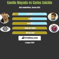 Camilo Mayada vs Carlos Salcido h2h player stats