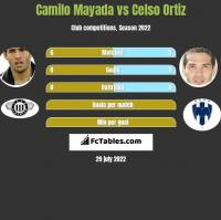 Camilo Mayada vs Celso Ortiz h2h player stats