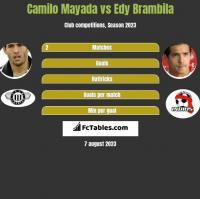 Camilo Mayada vs Edy Brambila h2h player stats