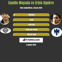 Camilo Mayada vs Erick Aguirre h2h player stats