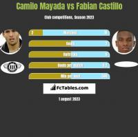 Camilo Mayada vs Fabian Castillo h2h player stats