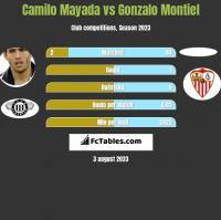 Camilo Mayada vs Gonzalo Montiel h2h player stats