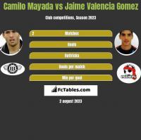 Camilo Mayada vs Jaime Valencia Gomez h2h player stats