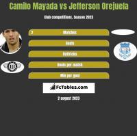 Camilo Mayada vs Jefferson Orejuela h2h player stats