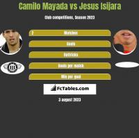 Camilo Mayada vs Jesus Isijara h2h player stats