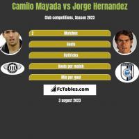 Camilo Mayada vs Jorge Hernandez h2h player stats